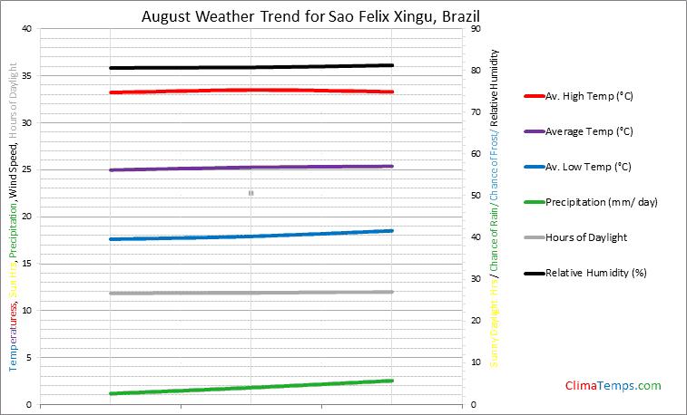 Graph of weather in Sao Felix Xingu in August