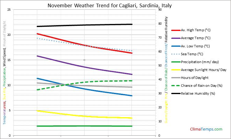 Graph of weather in Cagliari, Sardinia in November