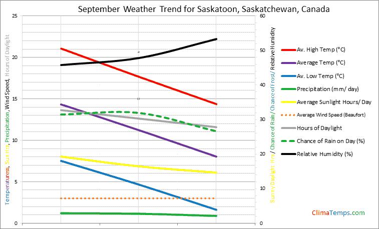 Graph of weather in Saskatoon, Saskatchewan in September