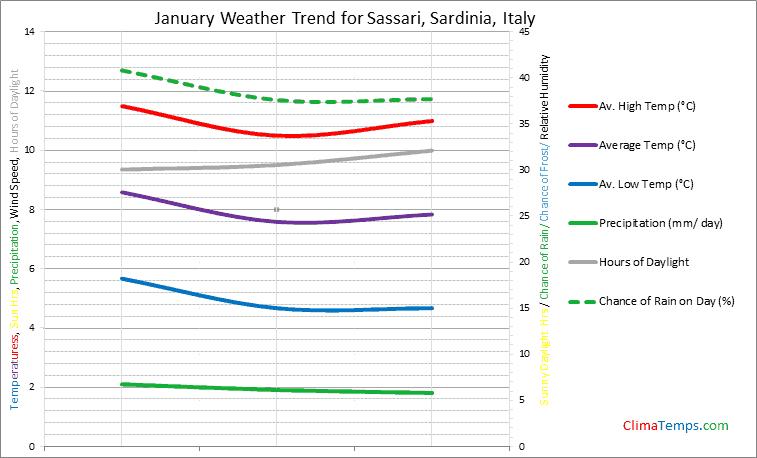Graph of weather in Sassari, Sardinia in January