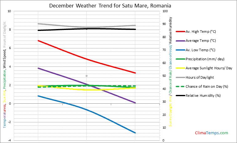 Graph of weather in Satu Mare in December
