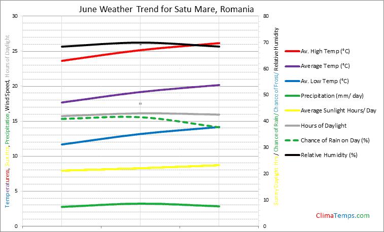 Graph of weather in Satu Mare in June