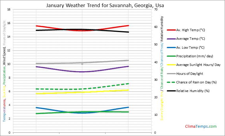 Graph of weather in Savannah, Georgia in January