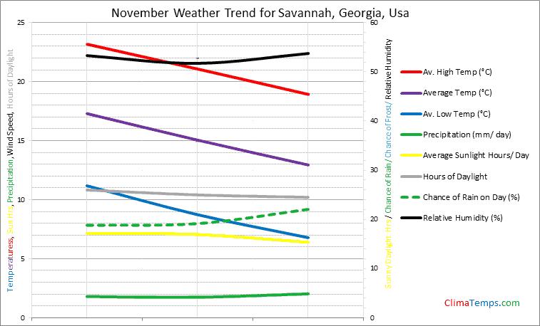 Graph of weather in Savannah, Georgia in November
