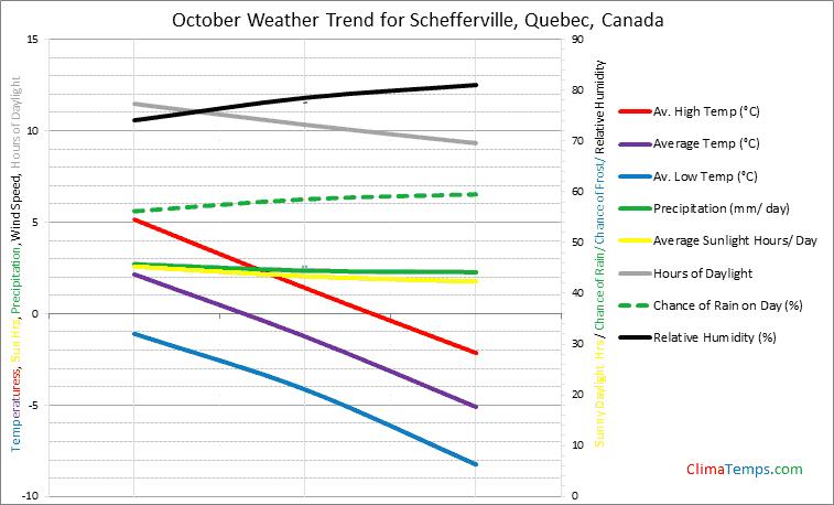 Graph of weather in Schefferville, Quebec in October