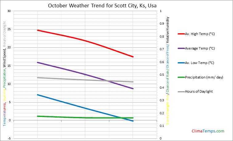 Graph of weather in Scott City, Ks in October