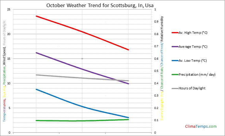Graph of weather in Scottsburg, In in October