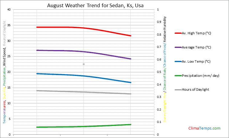 Graph of weather in Sedan, Ks in August