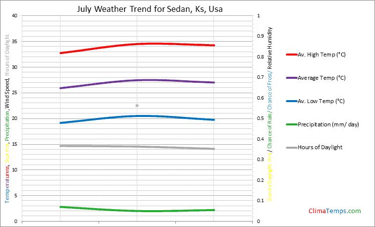 Graph of weather in Sedan, Ks in July