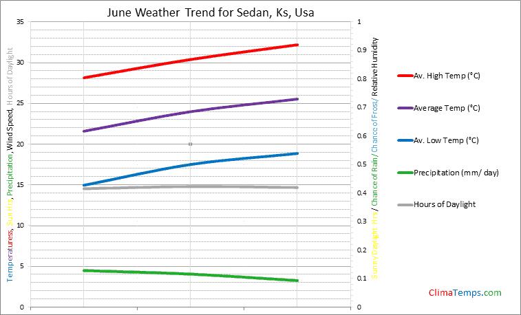 Graph of weather in Sedan, Ks in June