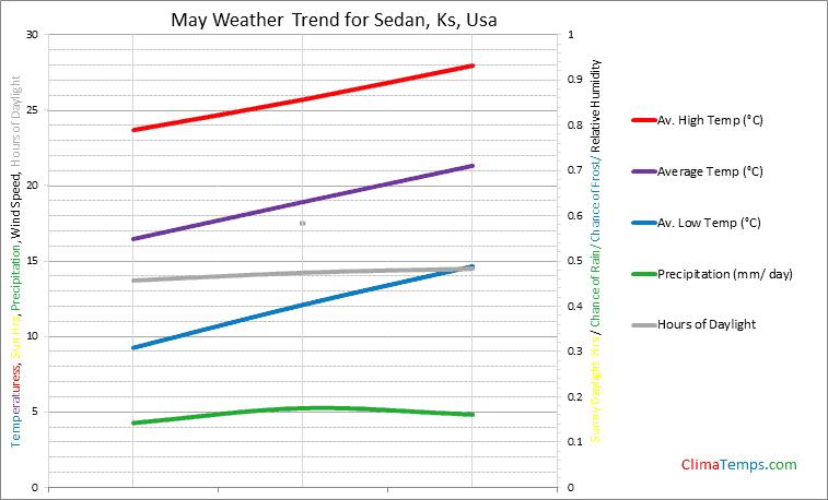 Graph of weather in Sedan, Ks in May