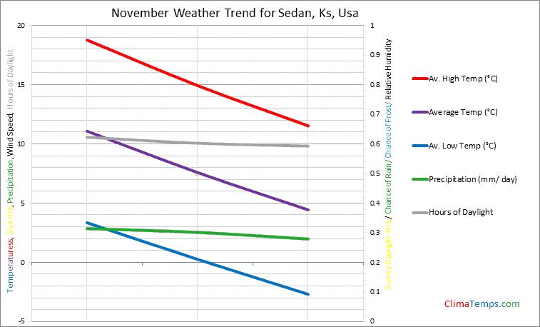 Graph of weather in Sedan, Ks in November