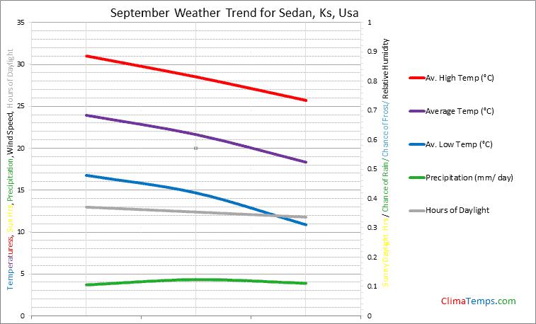 Graph of weather in Sedan, Ks in September