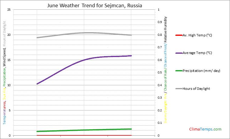 Graph of weather in Sejmcan in June