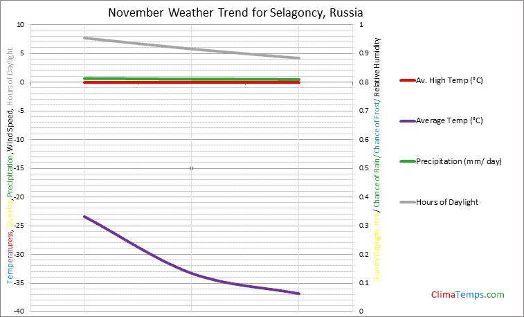Graph of weather in Selagoncy in November
