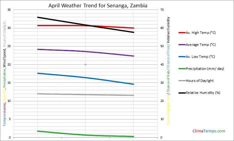 Graph of weather in Senanga in April