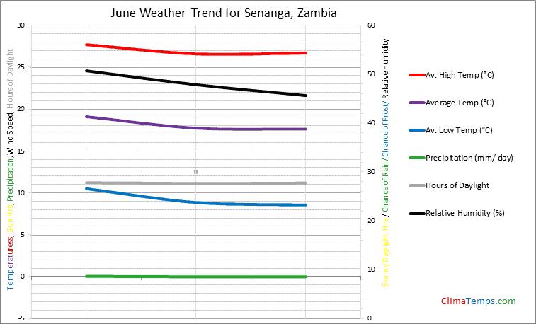 Graph of weather in Senanga in June