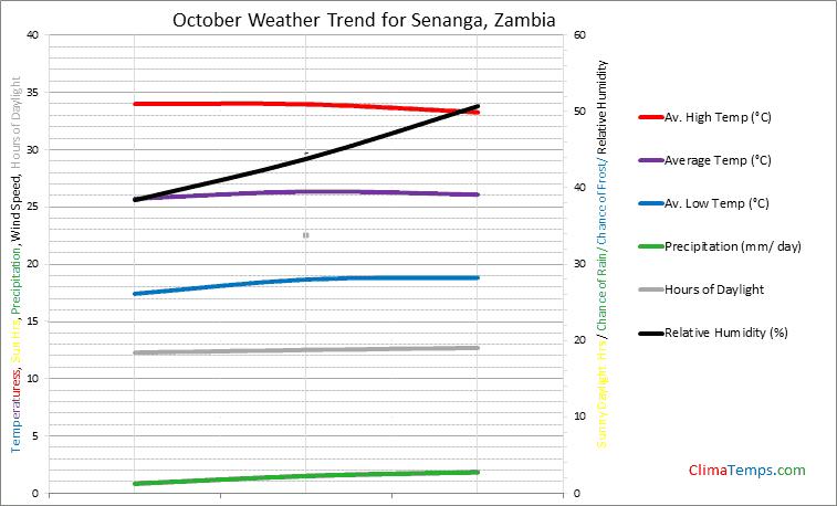 Graph of weather in Senanga in October