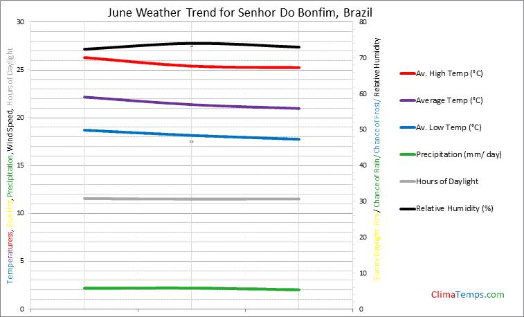 Graph of weather in Senhor Do Bonfim in June
