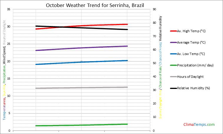 Graph of weather in Serrinha in October