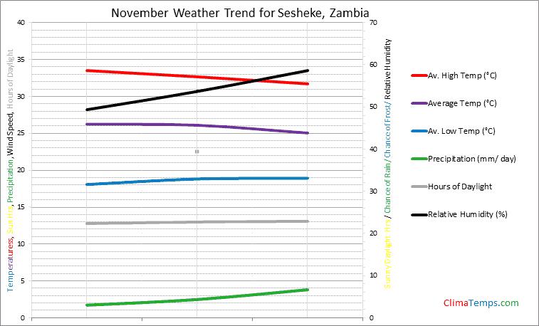 Graph of weather in Sesheke in November