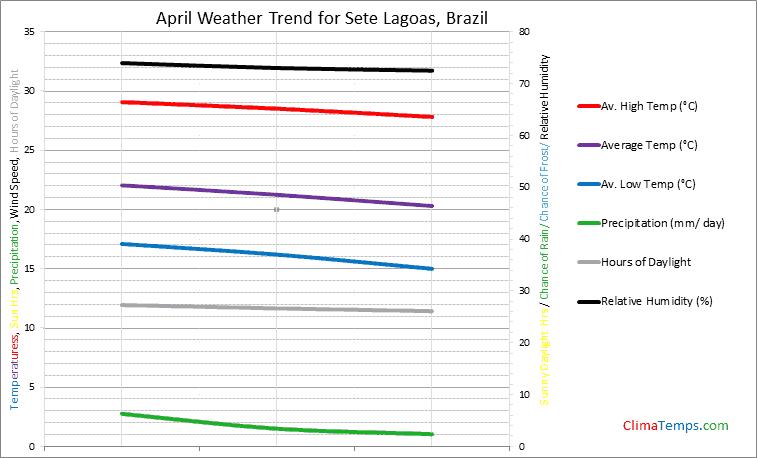 Graph of weather in Sete Lagoas in April