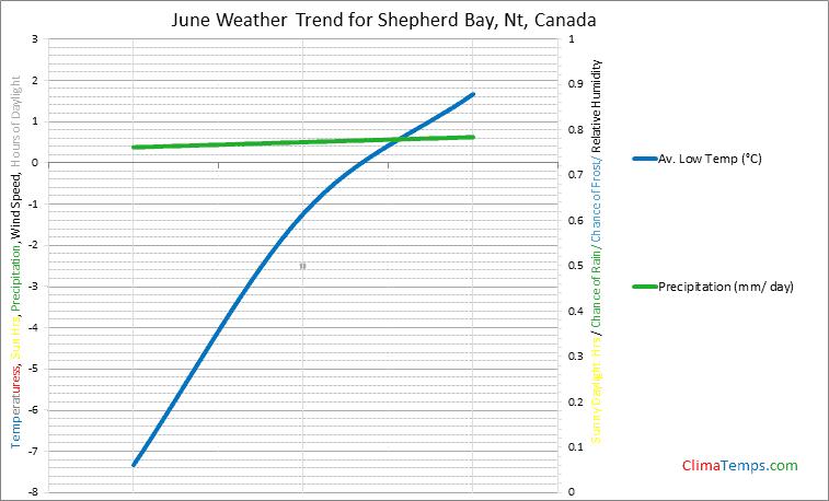 Graph of weather in Shepherd Bay, Nt in June