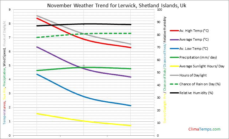 Graph of weather in Lerwick, Shetland Islands in November