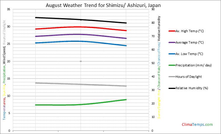 Graph of weather in Shimizu/ Ashizuri in August