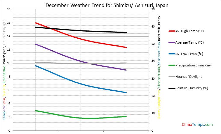 Graph of weather in Shimizu/ Ashizuri in December