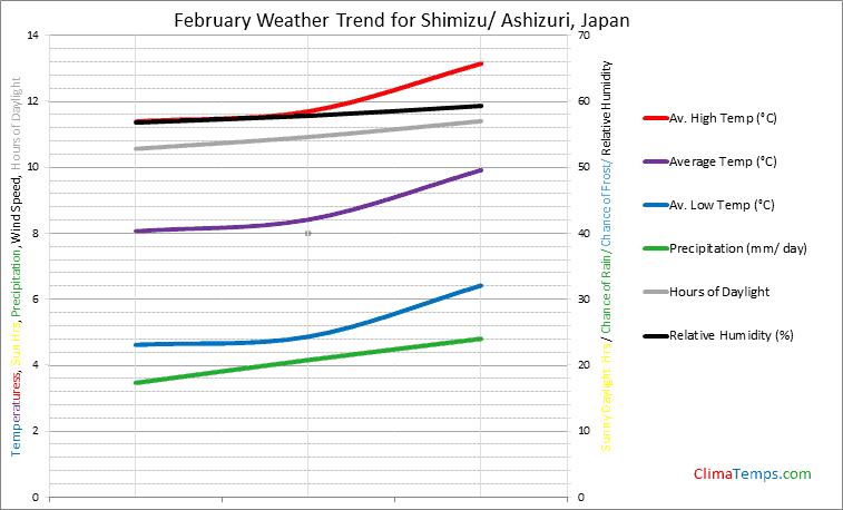 Graph of weather in Shimizu/ Ashizuri in February