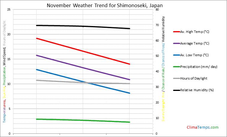 Graph of weather in Shimonoseki in November