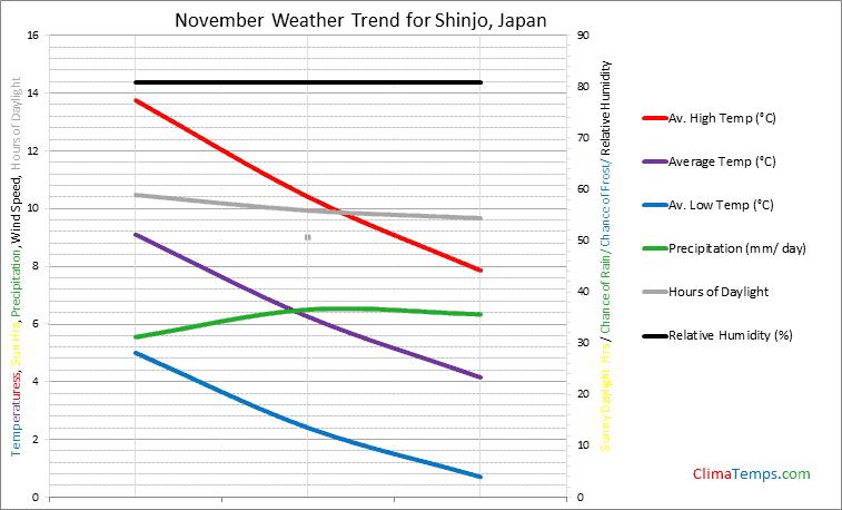 Graph of weather in Shinjo in November