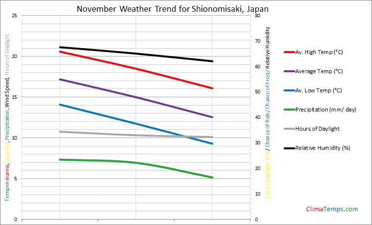 Graph of weather in Shionomisaki in November