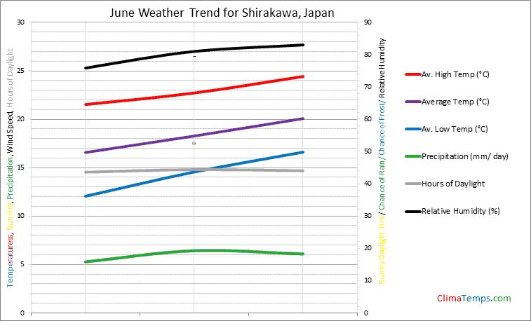 Graph of weather in Shirakawa in June