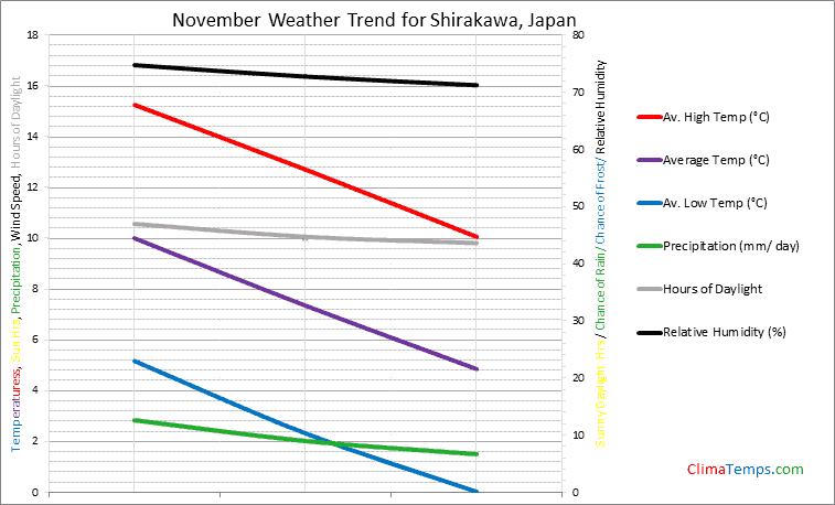 Graph of weather in Shirakawa in November