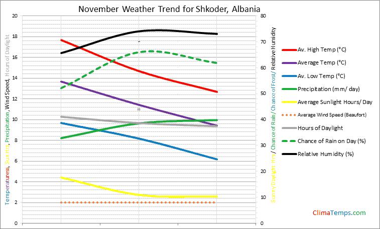 Graph of weather in Shkoder in November