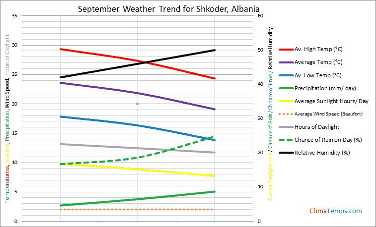 Graph of weather in Shkoder in September