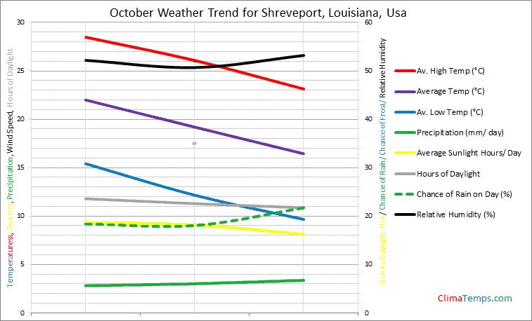 Graph of weather in Shreveport, Louisiana in October
