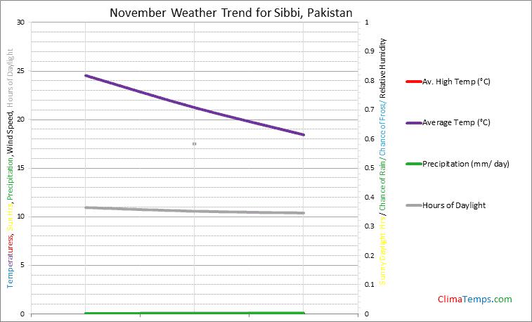 Graph of weather in Sibbi in November