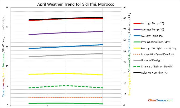 Graph of weather in Sidi Ifni in April