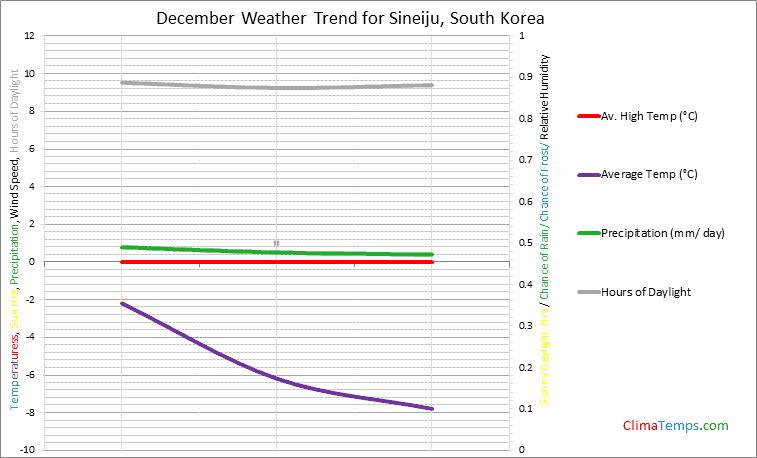 Graph of weather in Sineiju in December