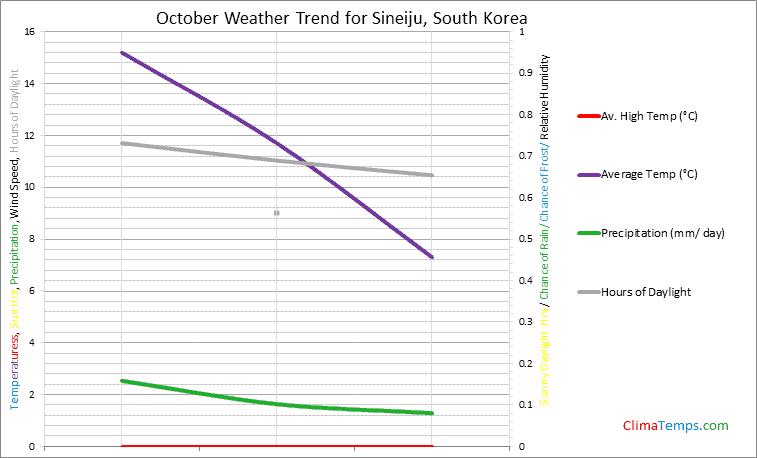 Graph of weather in Sineiju in October