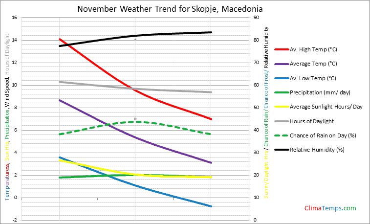 Graph of weather in Skopje in November