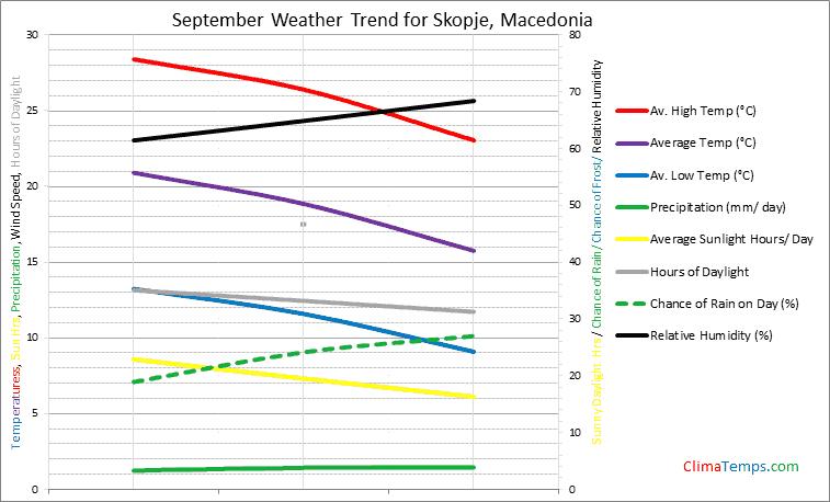 Graph of weather in Skopje in September