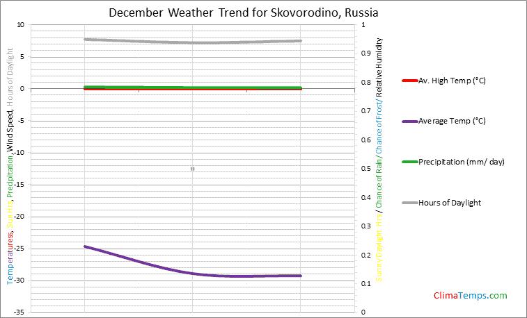 Graph of weather in Skovorodino in December