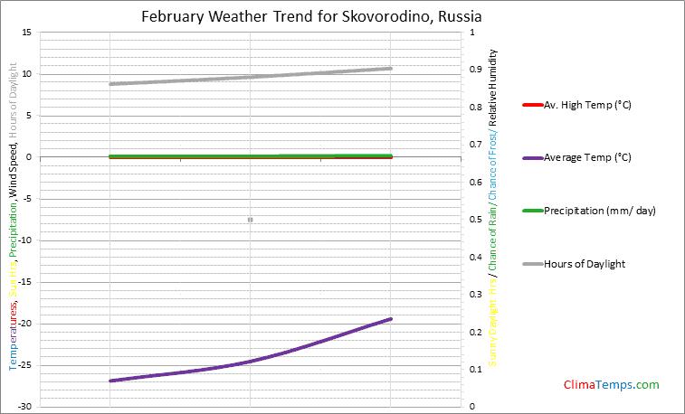 Graph of weather in Skovorodino in February