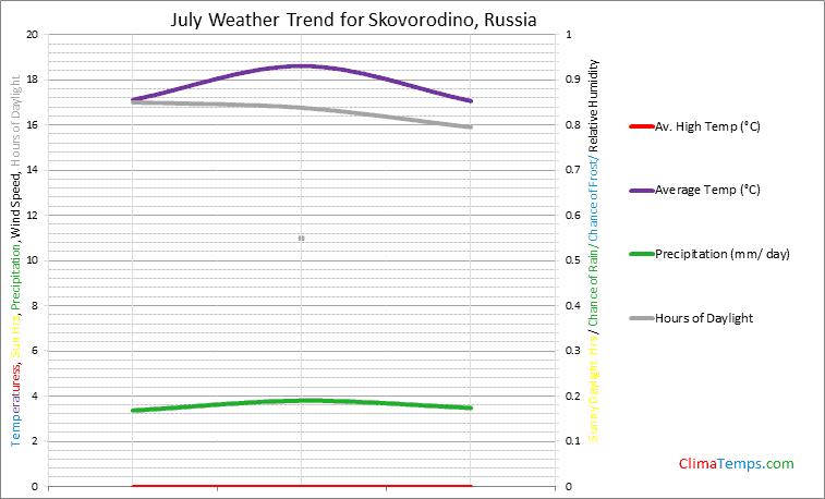 Graph of weather in Skovorodino in July