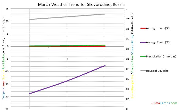 Graph of weather in Skovorodino in March