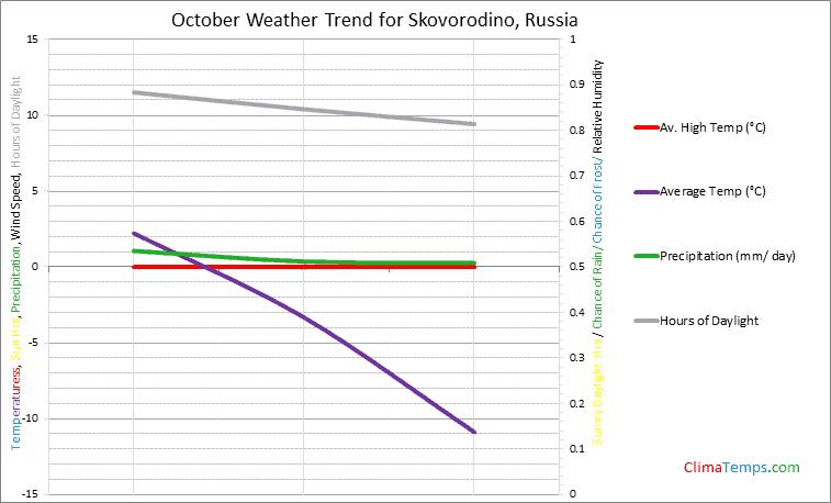 Graph of weather in Skovorodino in October